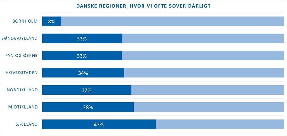 Oversigt over danske regioners søvnvaner